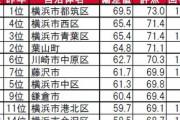 神奈川県の住みここちランキング! 3位「横浜市青葉区」、2位「横浜市西区」、1位はやはり…!